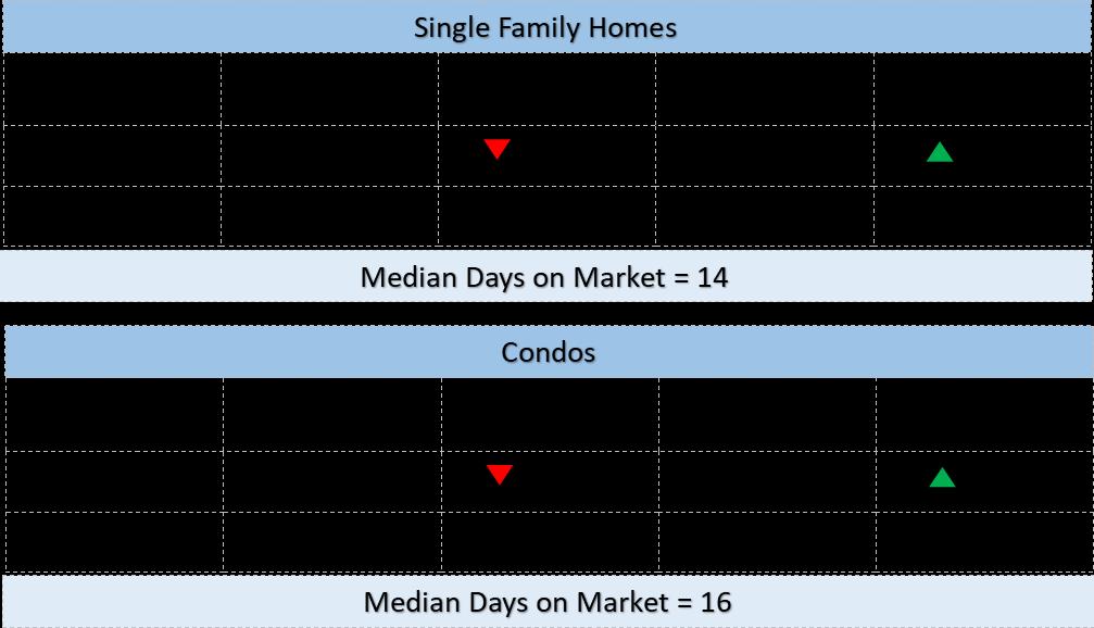 Oahu Real Estate Market March 2018