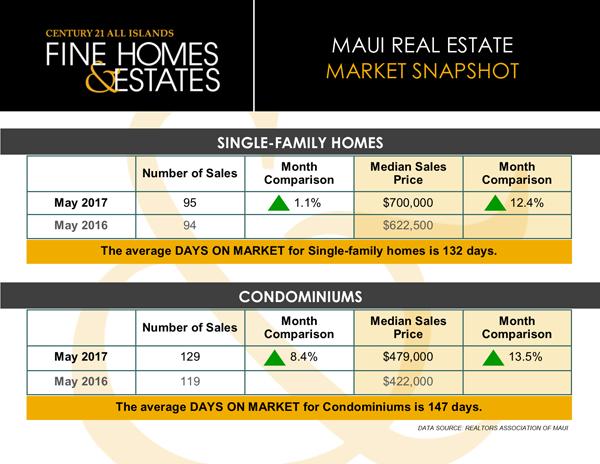 maui real estate data