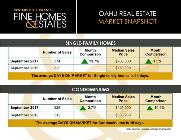 Oahu Real Estate Market - September 2017